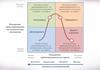 Теорія життєвого циклу